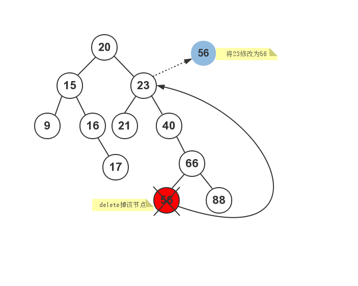 C++语言程序设计:C++二叉查找树实现过程详解