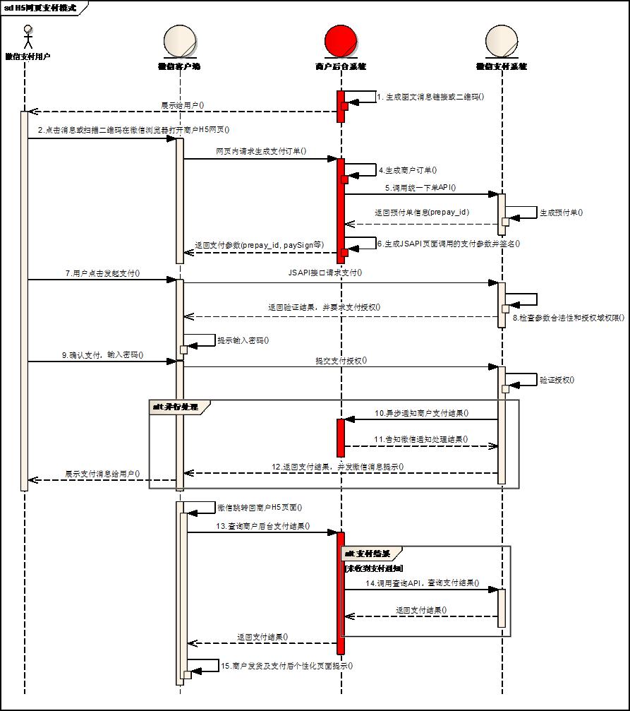 微信应用开发:基于H5的微信支付开发详解