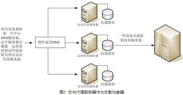 反向代理服务器的工作原理