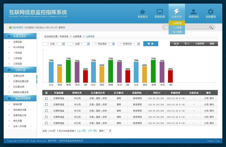 大数据培训项目实战:互联网舆情信息监控指挥系统