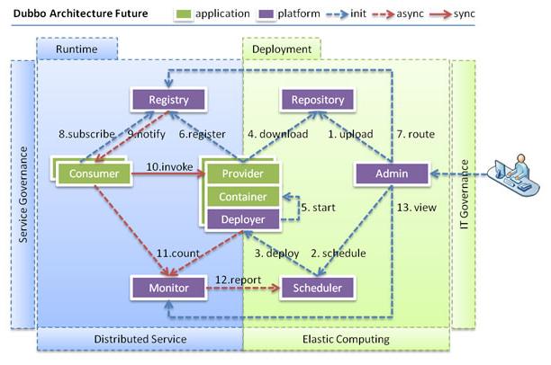 大数据-Dubbo详细介绍与安装使用过程