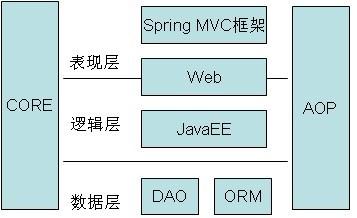 JavaEE基础 认识Spring