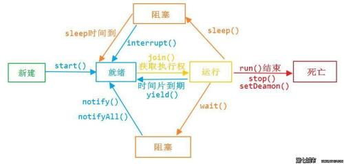 JAVA语言-Java并发编程:Lock